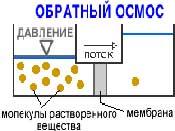 обратный осмос схема